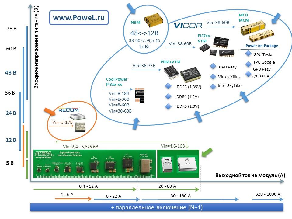 Источники питания для ПЛИС, FPGA, CPLD, GPU, TPU, DDR 3-5