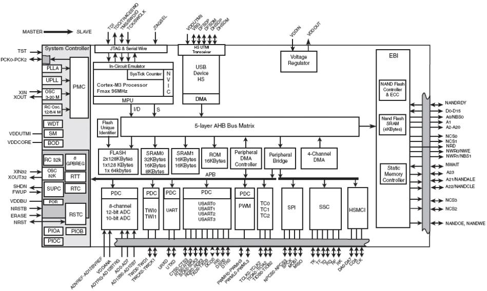 Блок-схема AT91SAM3UxE