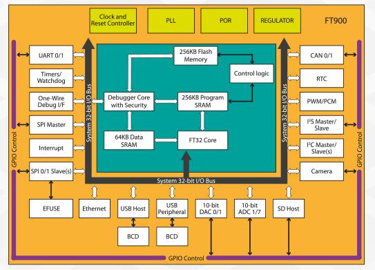 2-х интерфейсов HS USB