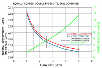 dual baseplate performance curves graph