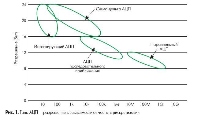 Как работают аналогово-цифровые преобразователи и что можно узнать из спецификации на АЦП?