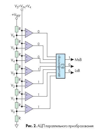 Рис. 2 показывает упрощенную блок-схему 3-х разрядного параллельного АЦП (для преобразователей с большим разрешением...