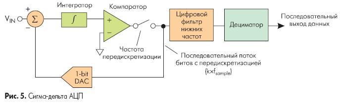 сигма-дельта АЦП является