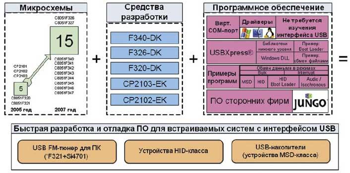 МК с интерфейсом USB