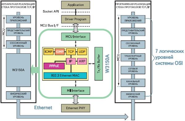 уровней модели OSI